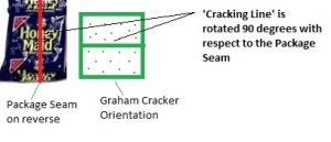 Current Packaging Methodology