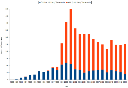 Live Donor Liver  Transplants in the United States by Year