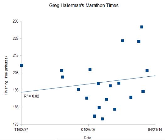 Hallerman Marathon