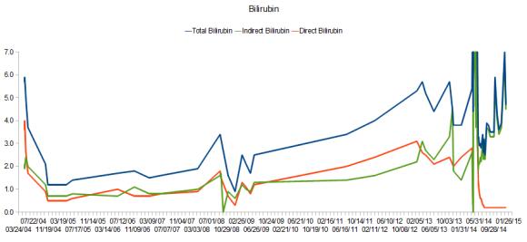bilirubin_trend