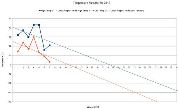 January2015_Forecast